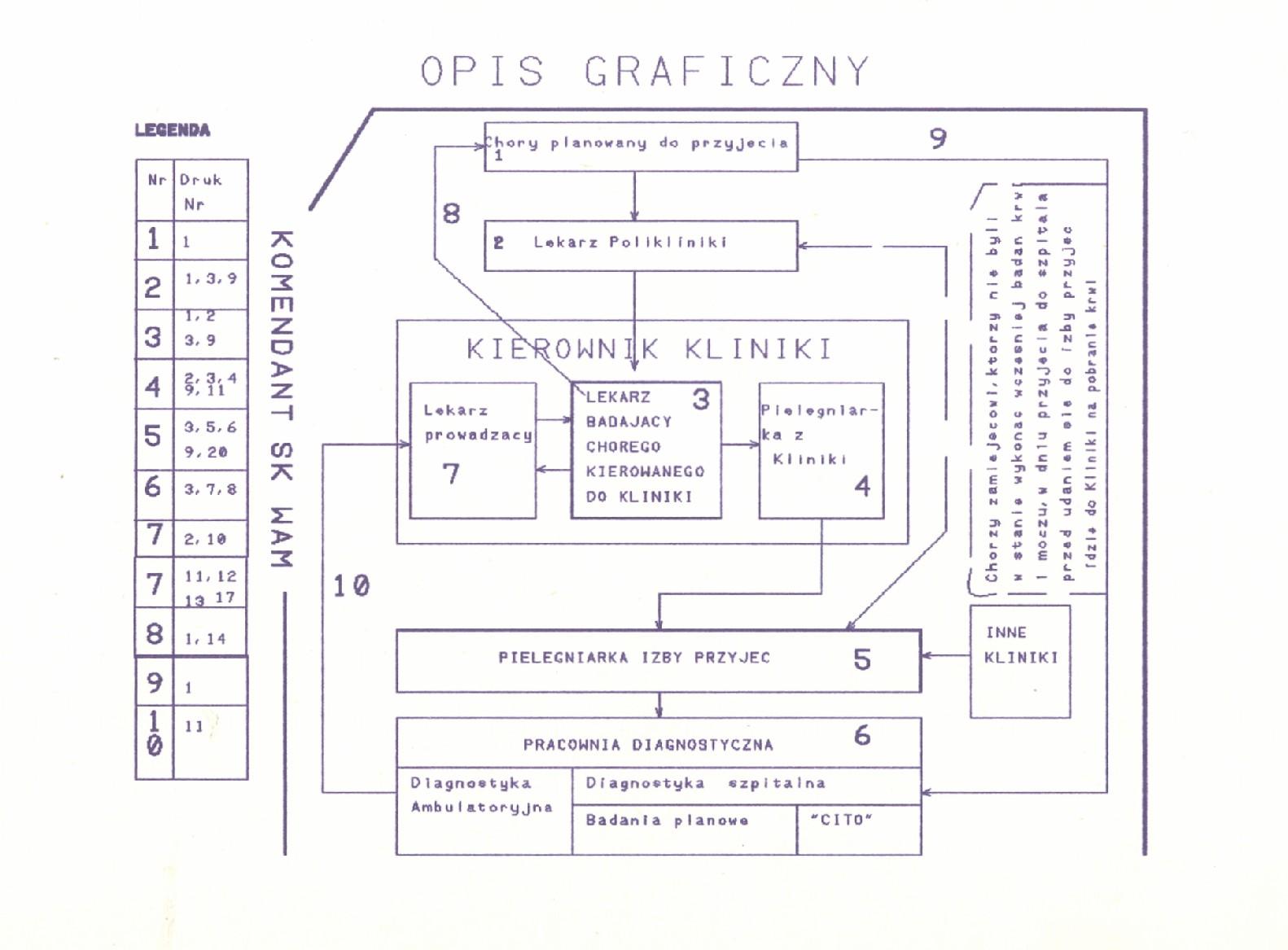 Wniosek racjonalizatorski graf