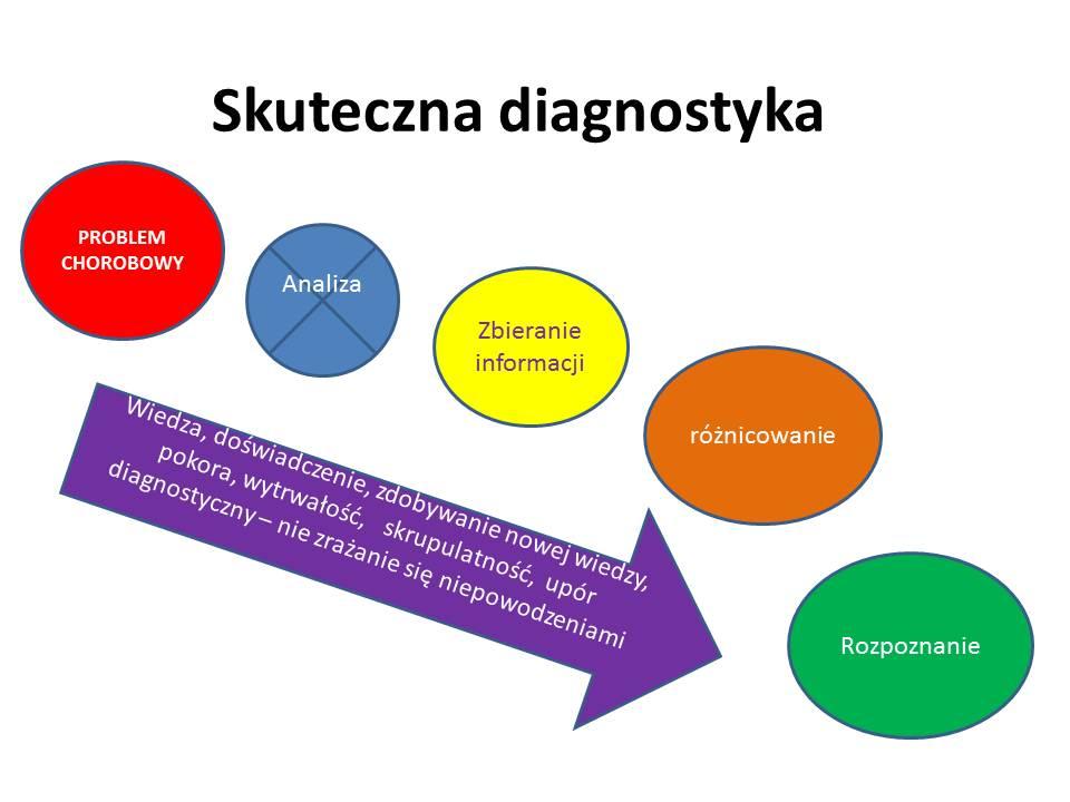 Skuteczna diagnostyka