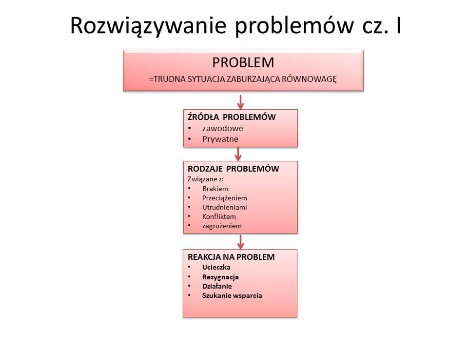 Rozwiązywanie problemów I