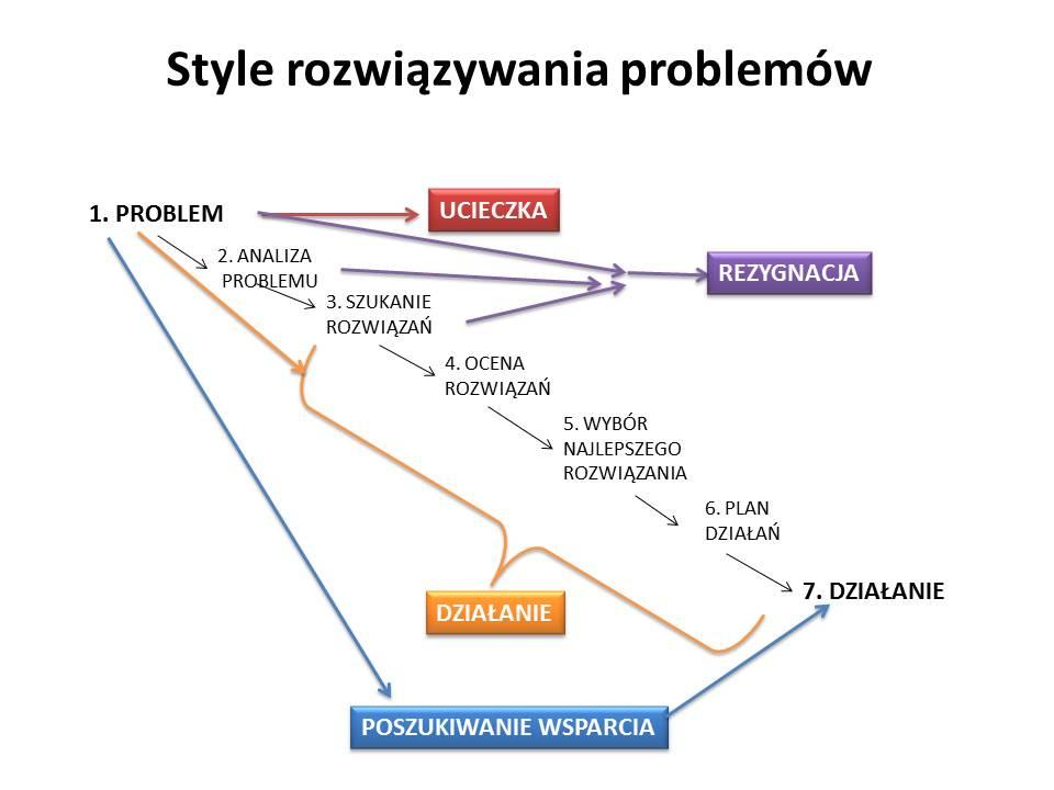 Style rozwiązywania problemów