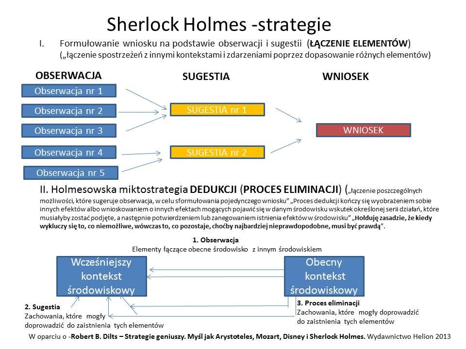 Holmes strategie