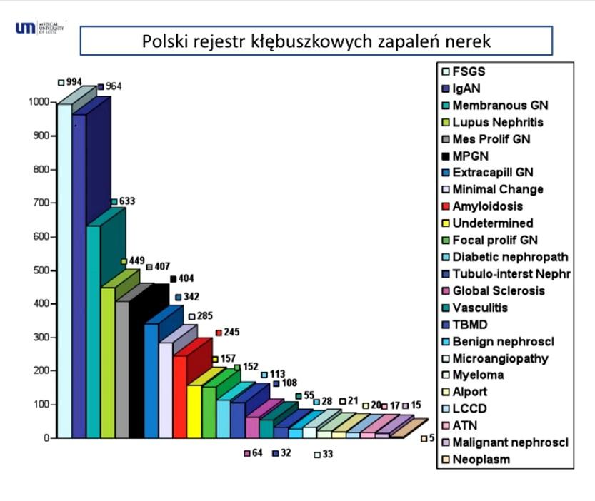 Polski rejestr KZN