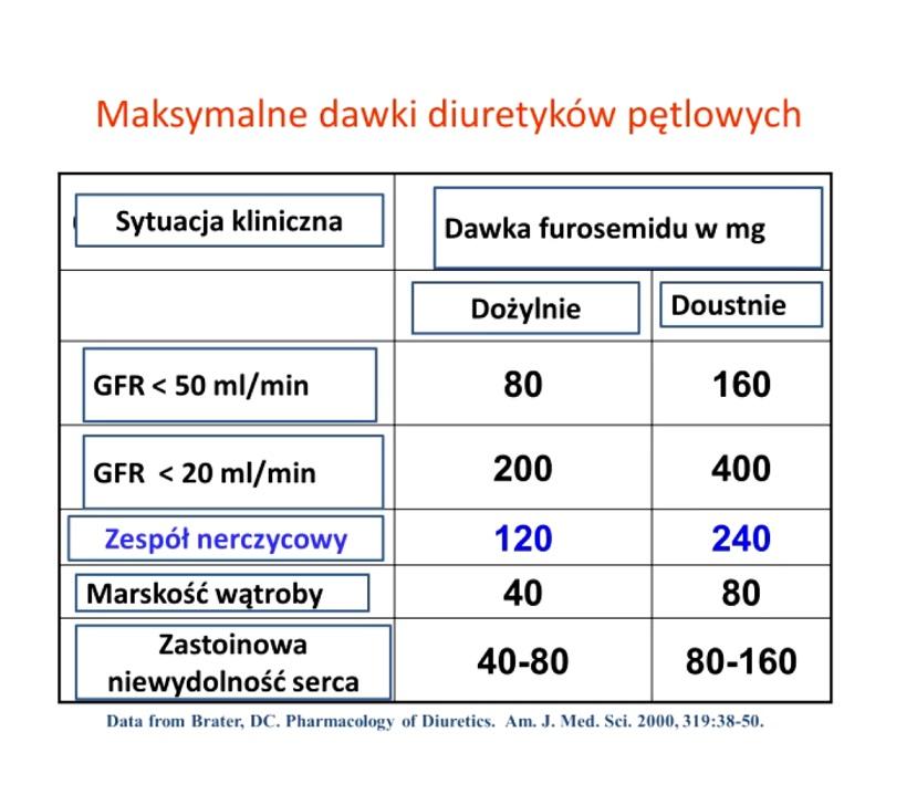 Zespół nerczycowy-dawki diuretyków pętlowych