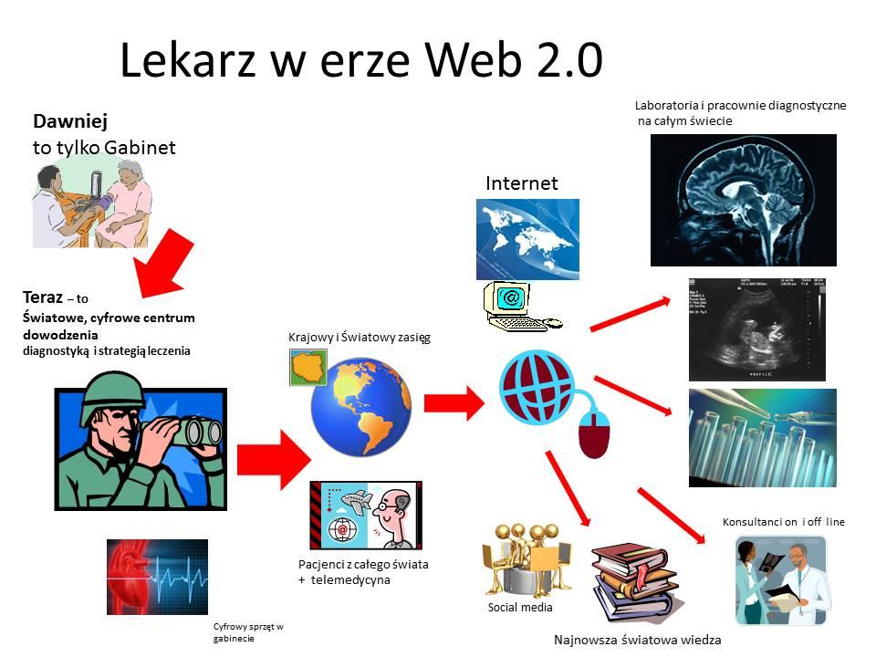 lekarz w erze web 2