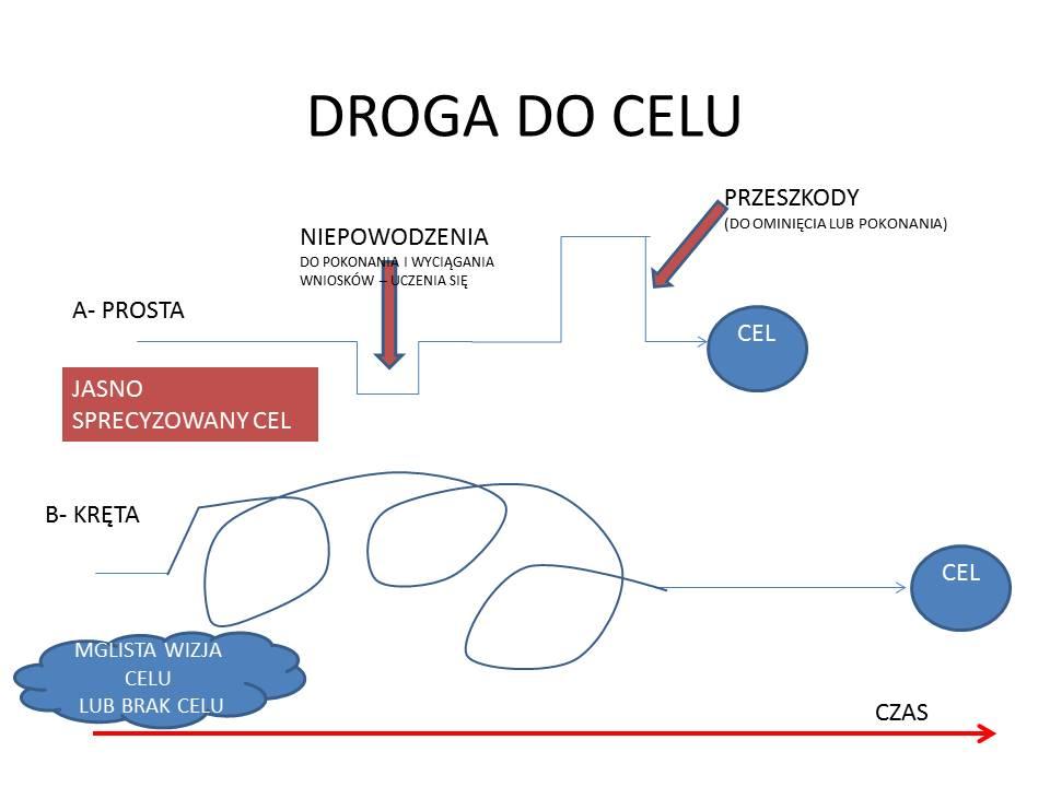 DROGA DO CELU