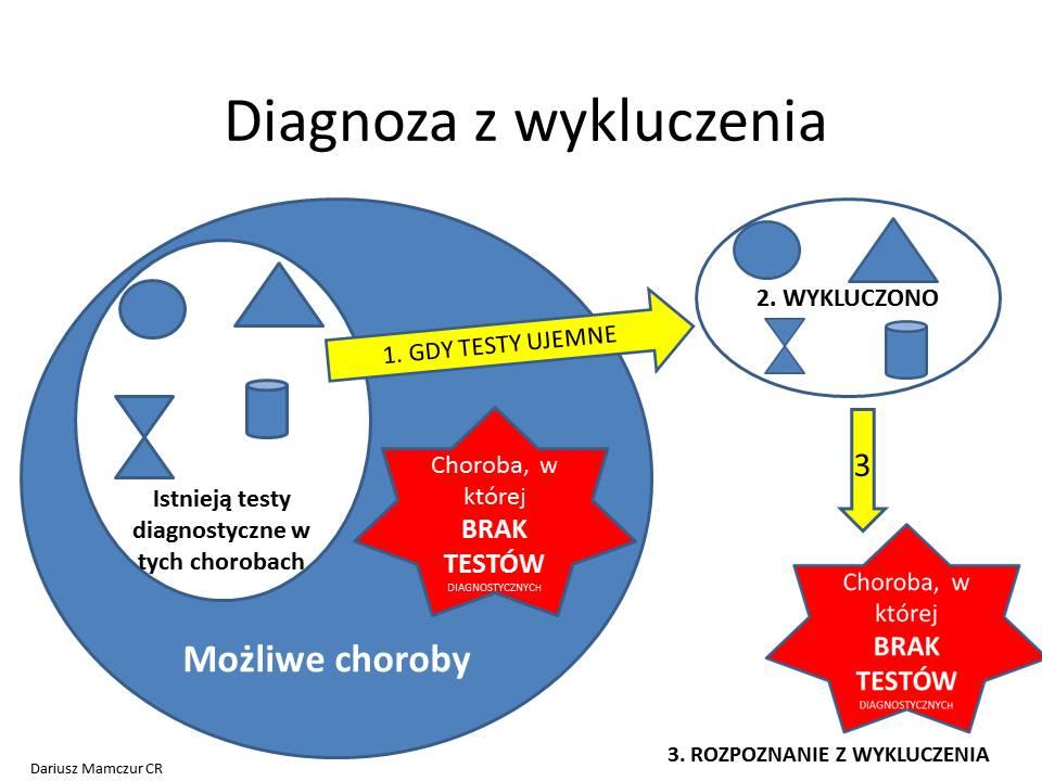 diagnoza-z-wykluczenia